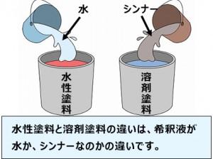 水性塗料と溶剤塗料!!(屋根・外壁塗装)プロタイムズ岐阜南店